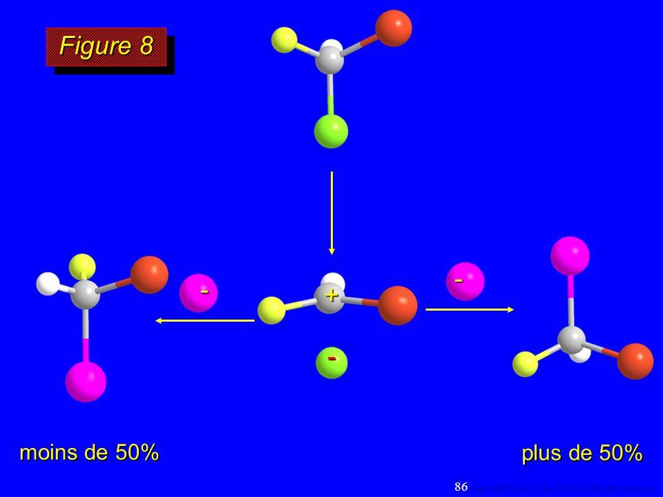 Figure 8 - - + - moins de 50% plus de 50% 25