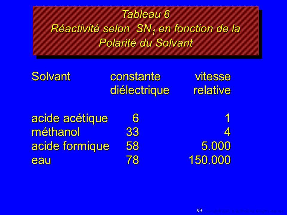 Tableau 6 Réactivité selon SN1 en fonction de la