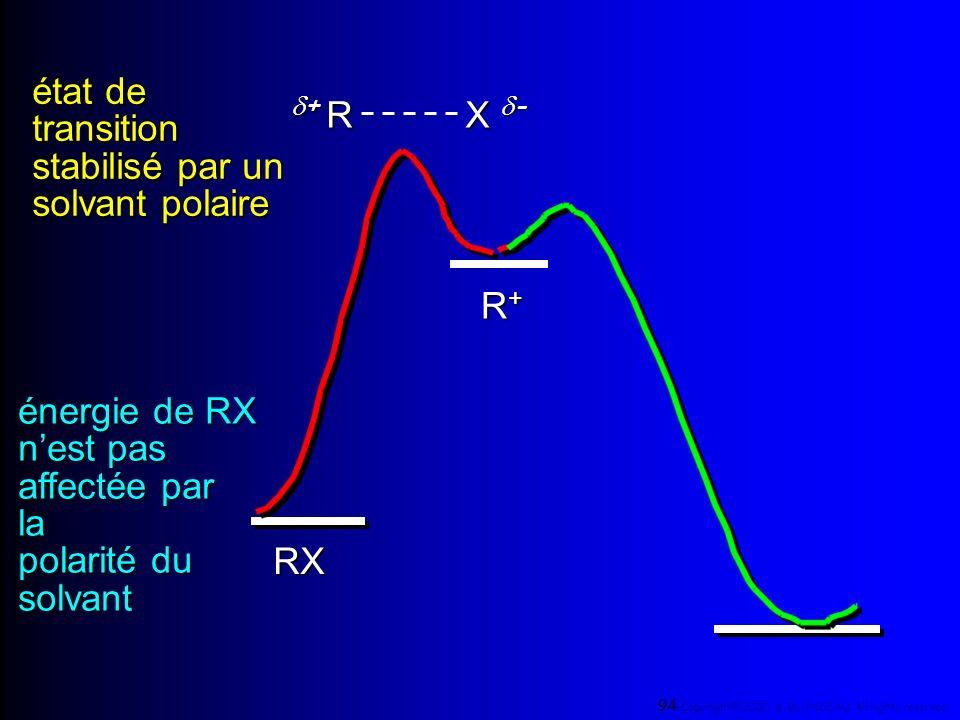 d+ R état de transition stabilisé par un X d- solvant polaire R+