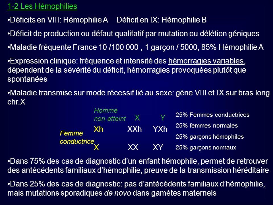 Déficits en VIII: Hémophilie A Déficit en IX: Hémophilie B