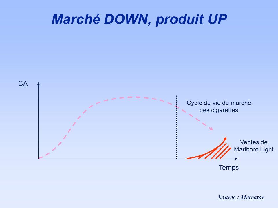 Marché DOWN, produit UP CA Temps Cycle de vie du marché des cigarettes
