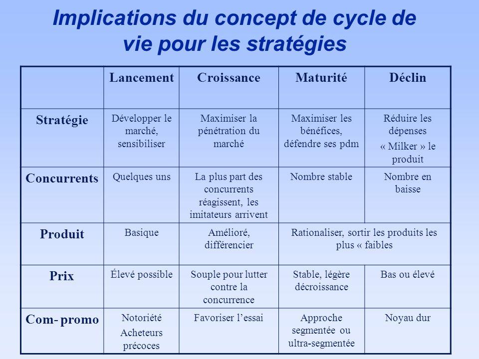Implications du concept de cycle de vie pour les stratégies