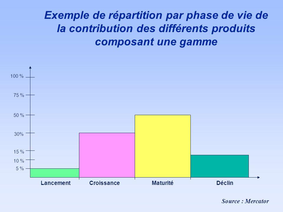 Exemple de répartition par phase de vie de la contribution des différents produits composant une gamme