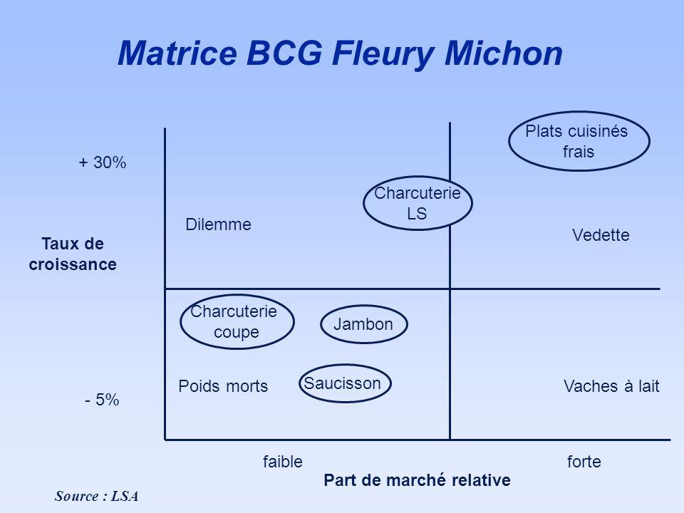 Matrice BCG Fleury Michon