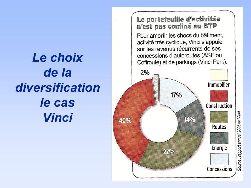 Le choix de la diversification le cas Vinci
