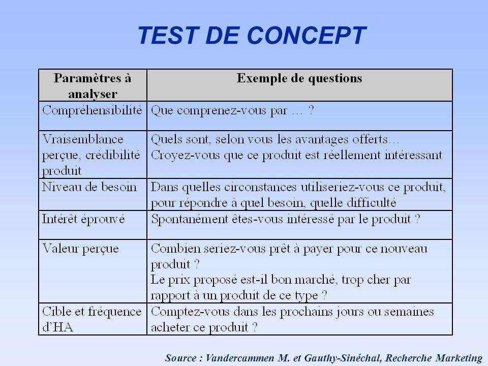 Source : Vandercammen M. et Gauthy-Sinéchal, Recherche Marketing