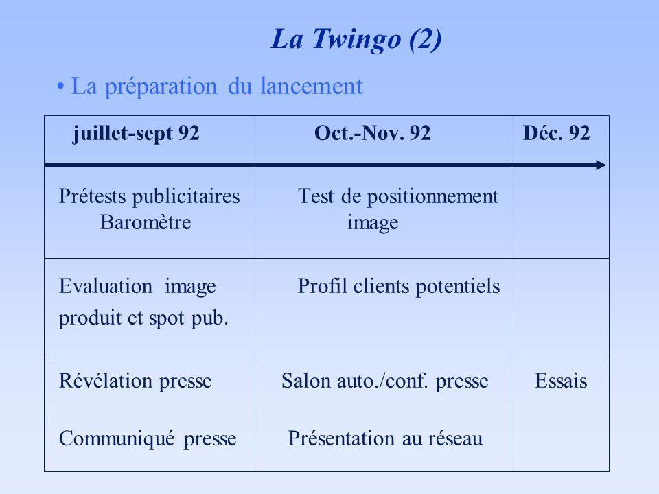 La Twingo (2) La préparation du lancement