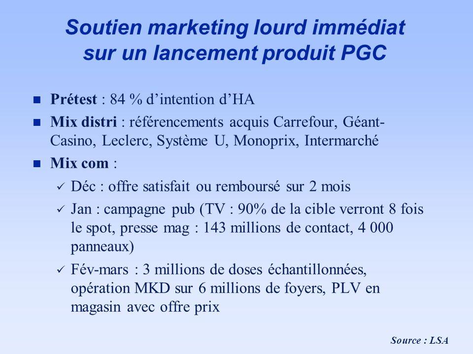 Soutien marketing lourd immédiat sur un lancement produit PGC