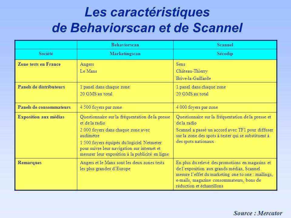 Les caractéristiques de Behaviorscan et de Scannel
