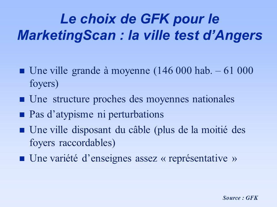 Le choix de GFK pour le MarketingScan : la ville test d'Angers