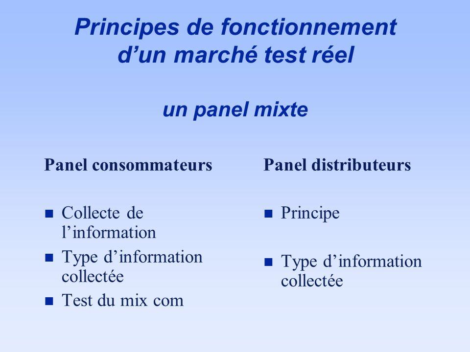 Principes de fonctionnement d'un marché test réel un panel mixte