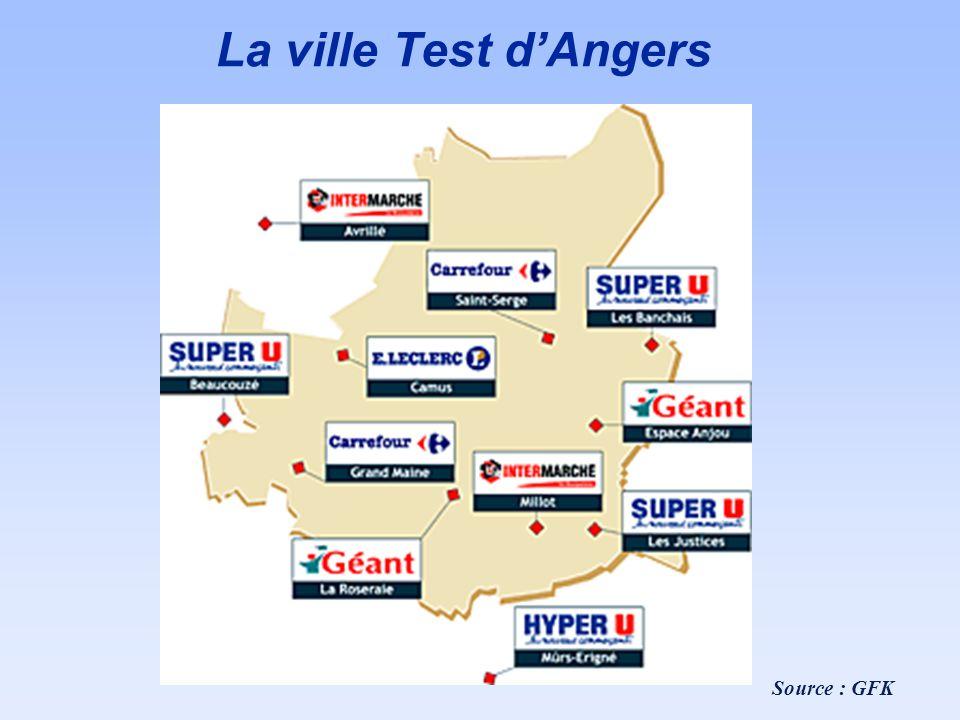 La ville Test d'Angers Source : GFK
