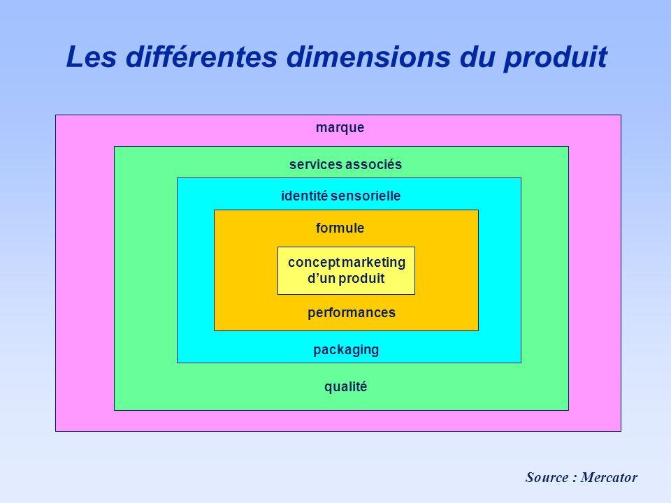 Les différentes dimensions du produit