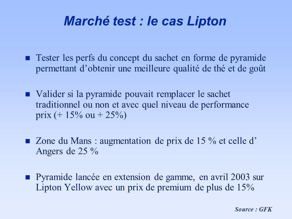 Marché test : le cas Lipton