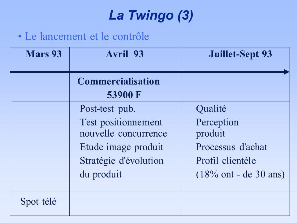 La Twingo (3) Le lancement et le contrôle