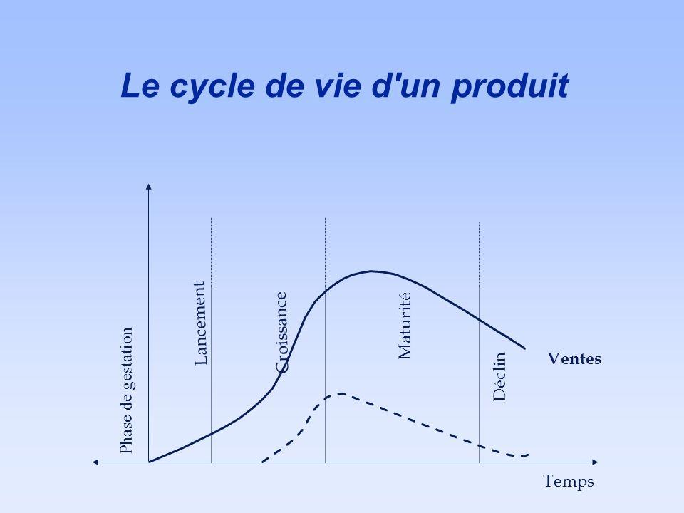 Le cycle de vie d un produit