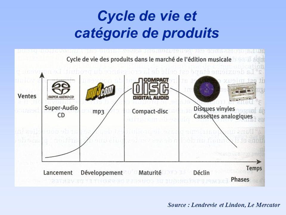 Cycle de vie et catégorie de produits