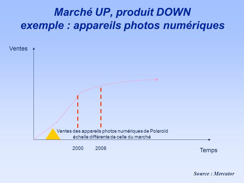 Marché UP, produit DOWN exemple : appareils photos numériques