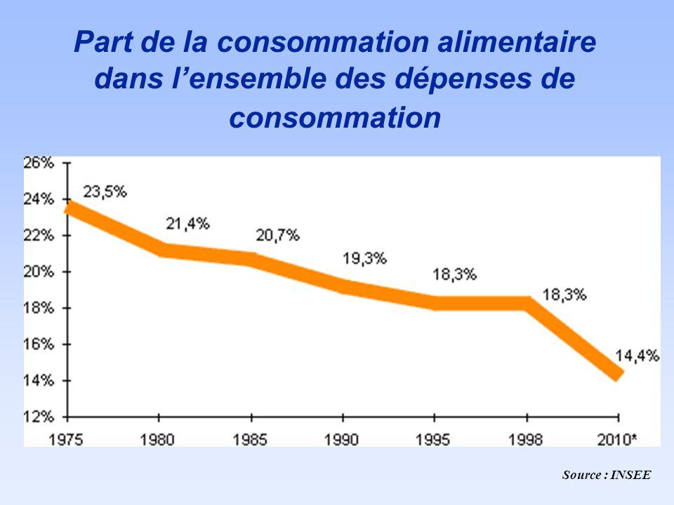Part de la consommation alimentaire dans l'ensemble des dépenses de consommation