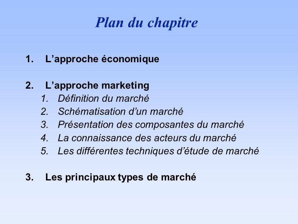 Plan du chapitre L'approche économique L'approche marketing