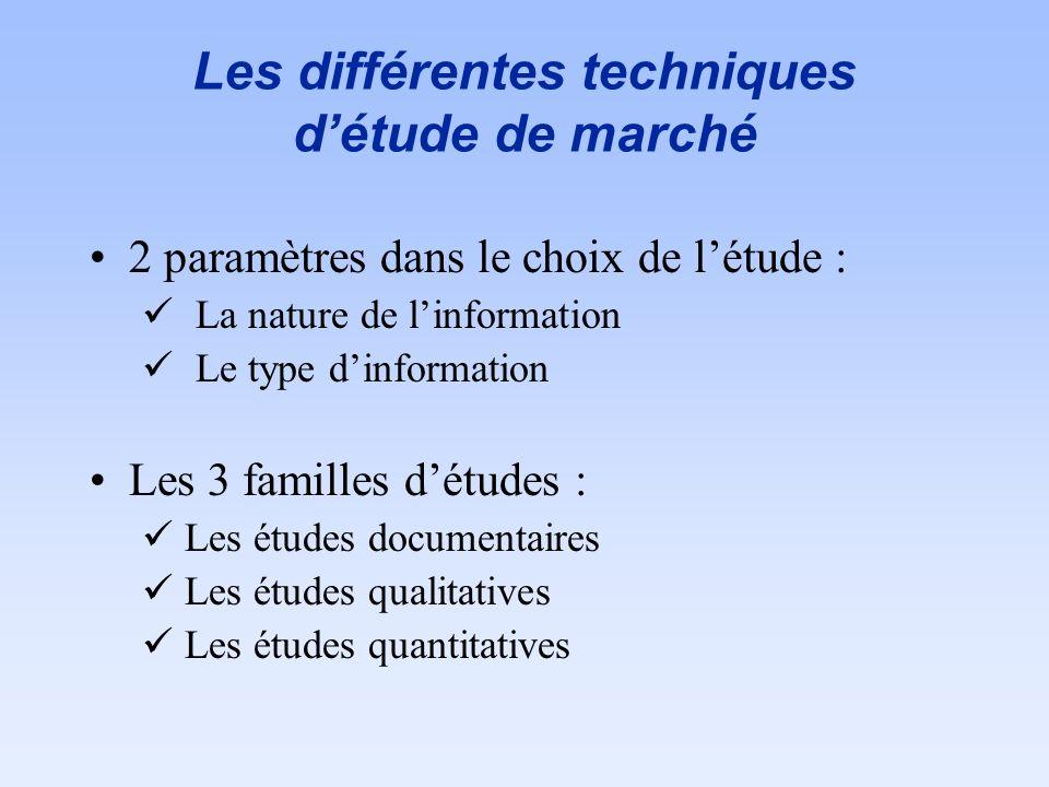 Les différentes techniques d'étude de marché
