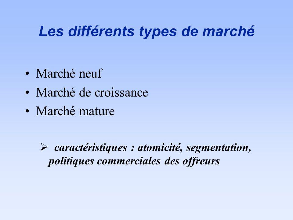 Les différents types de marché