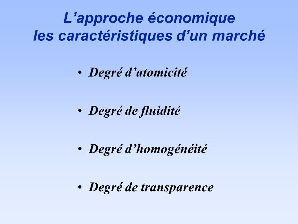 L'approche économique les caractéristiques d'un marché
