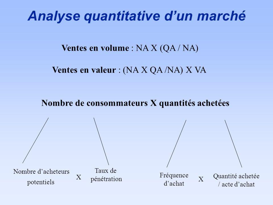 Analyse quantitative d'un marché