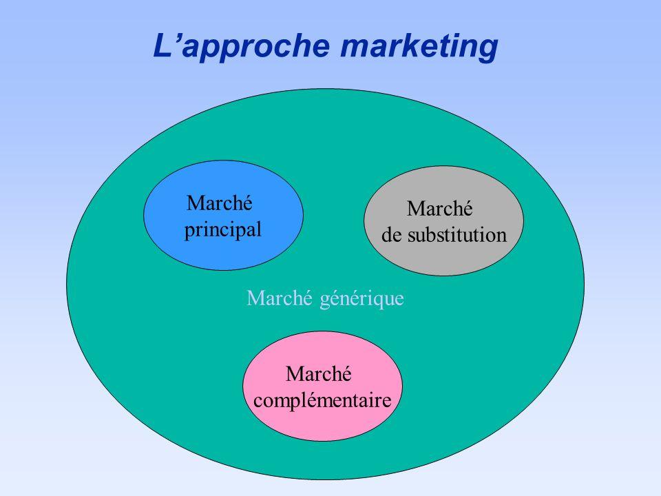 L'approche marketing Marché Marché principal Marché générique