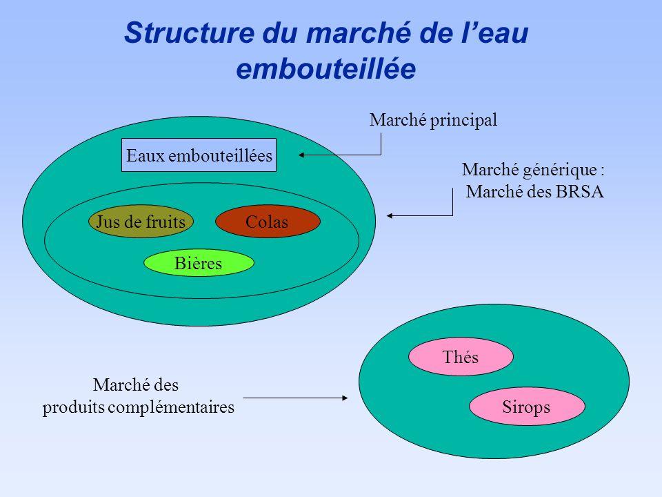 Structure du marché de l'eau embouteillée