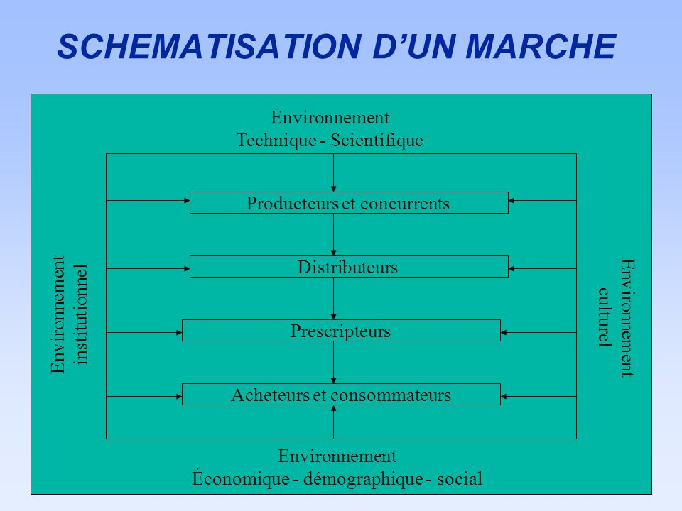 SCHEMATISATION D'UN MARCHE