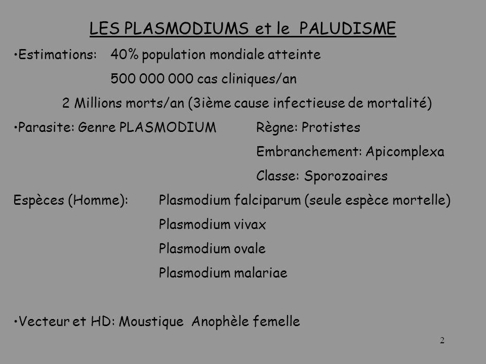 LES PLASMODIUMS et le PALUDISME