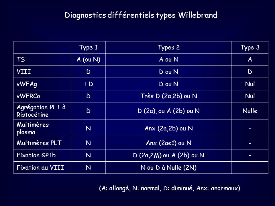 Diagnostics différentiels types Willebrand