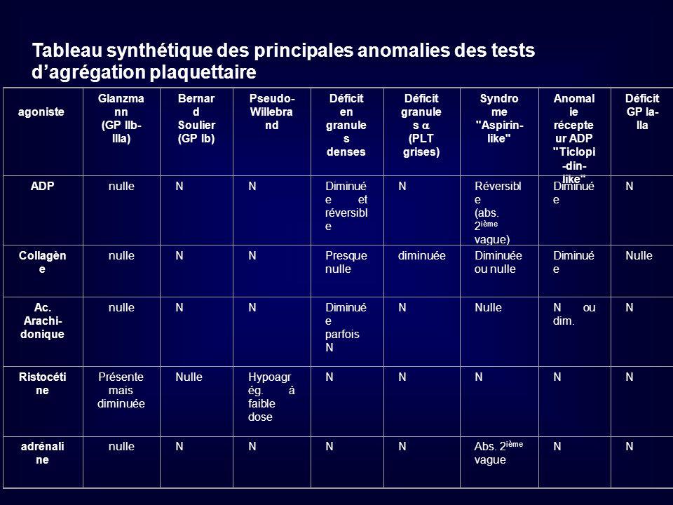 Tableau synthétique des principales anomalies des tests d'agrégation plaquettaire
