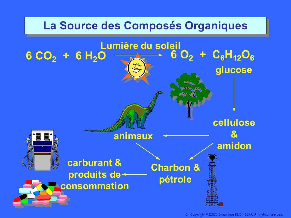 La Source des Composés Organiques carburant & produits de consommation