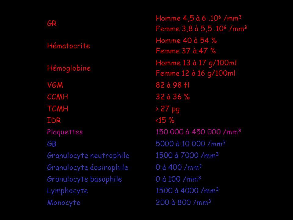 GR Homme 4,5 à 6 .106 /mm3. Femme 3,8 à 5,5 .106 /mm3. Hématocrite. Homme 40 à 54 % Femme 37 à 47 %