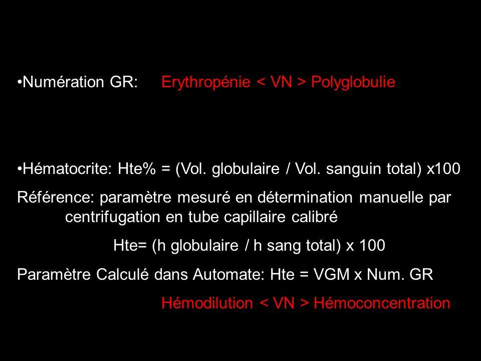 Numération GR: Erythropénie < VN > Polyglobulie
