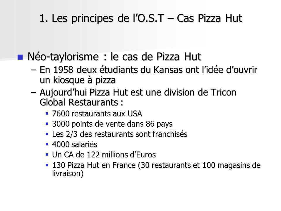 1. Les principes de l'O.S.T – Cas Pizza Hut
