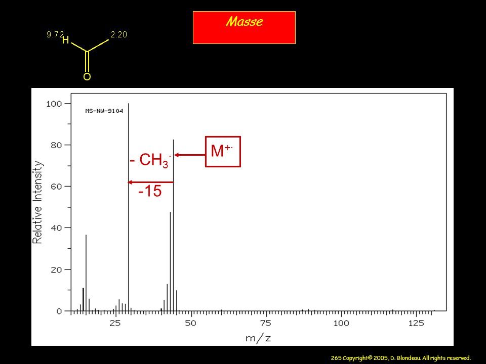 Masse M+. - CH3. -15