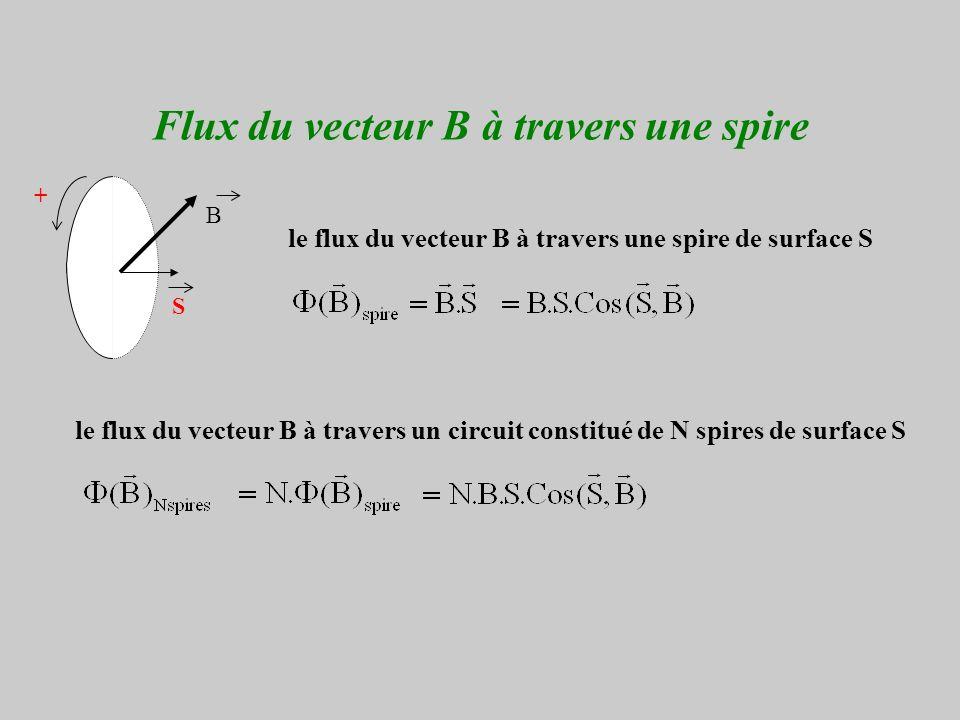 Flux du vecteur B à travers une spire