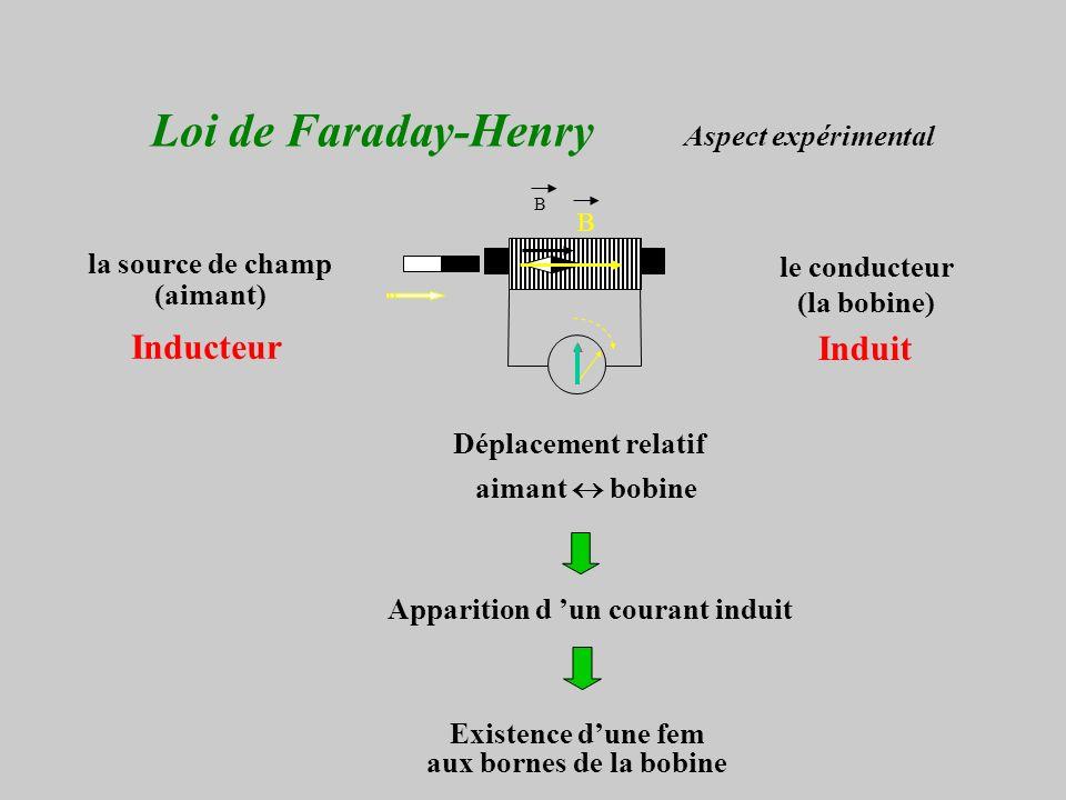 Loi de Faraday-Henry Aspect expérimental