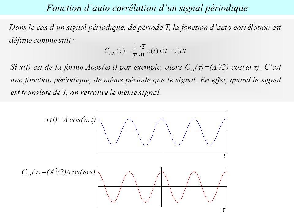 Fonction d'auto corrélation d'un signal périodique
