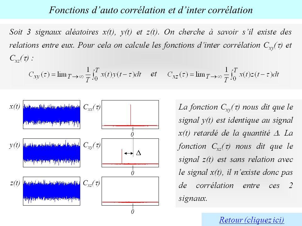 Fonctions d'auto corrélation et d'inter corrélation