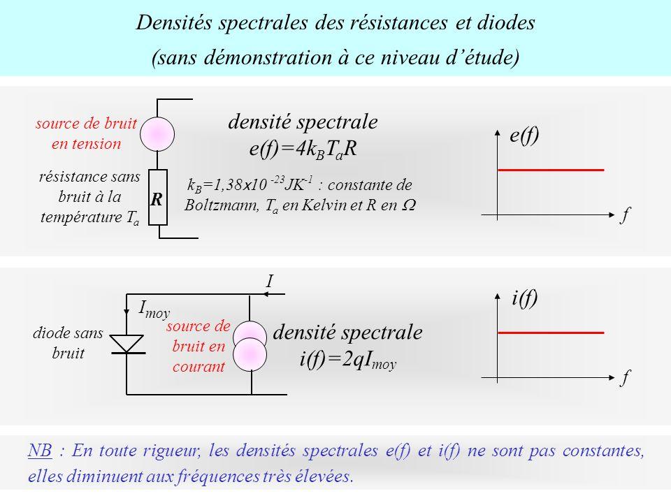 densité spectrale e(f)=4kBTaR e(f)