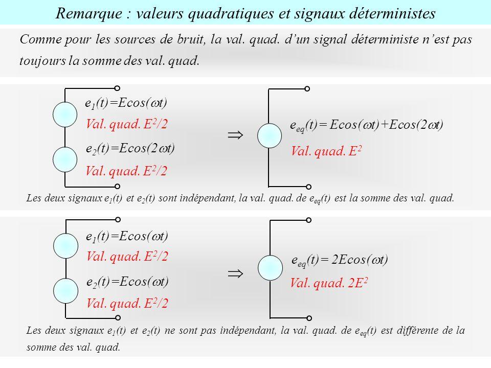 Remarque : valeurs quadratiques et signaux déterministes