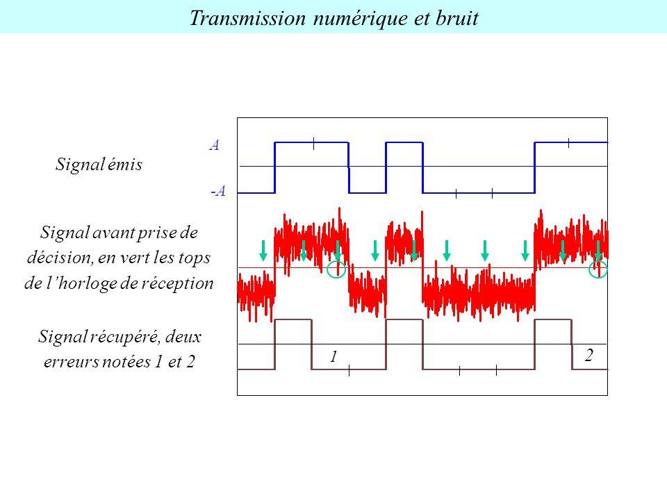 Transmission numérique et bruit