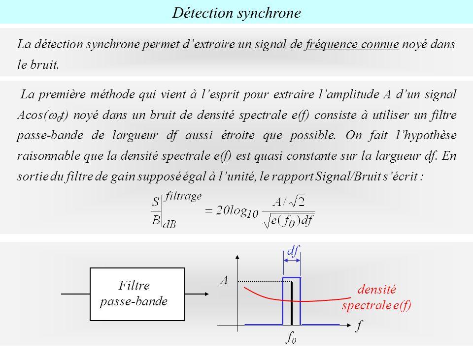 densité spectrale e(f)