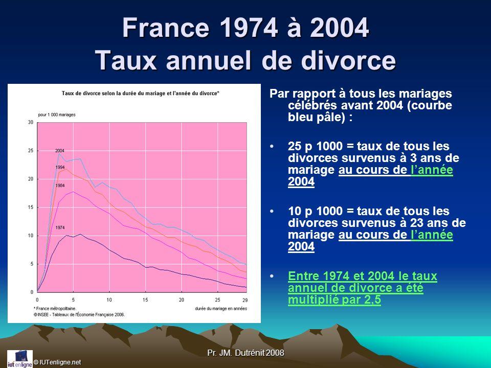 France 1974 à 2004 Taux annuel de divorce