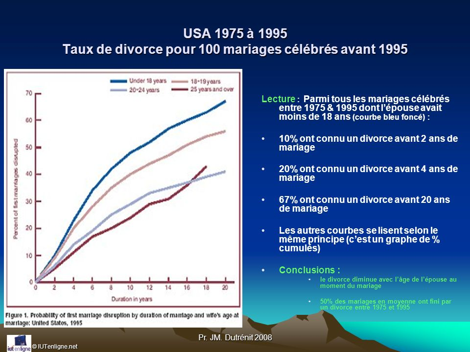 USA 1975 à 1995 Taux de divorce pour 100 mariages célébrés avant 1995