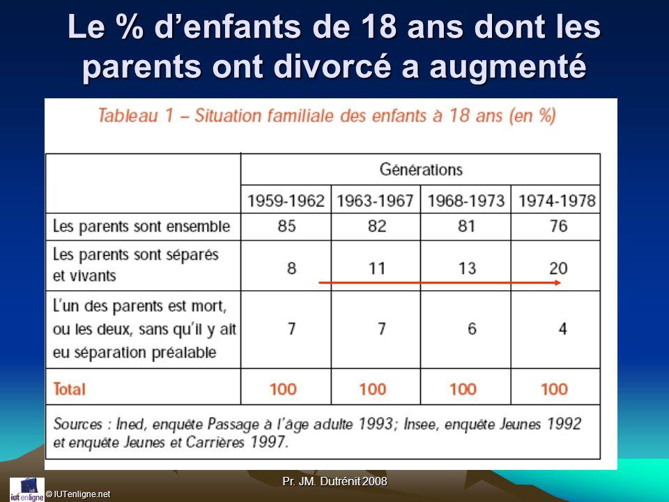 Le % d'enfants de 18 ans dont les parents ont divorcé a augmenté